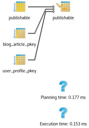 ea_change_publicity_on_publishable